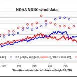 NOAA NDBC Wind Data